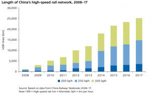 Length of China's High Speed Rail (HSR) Network (World Bank)