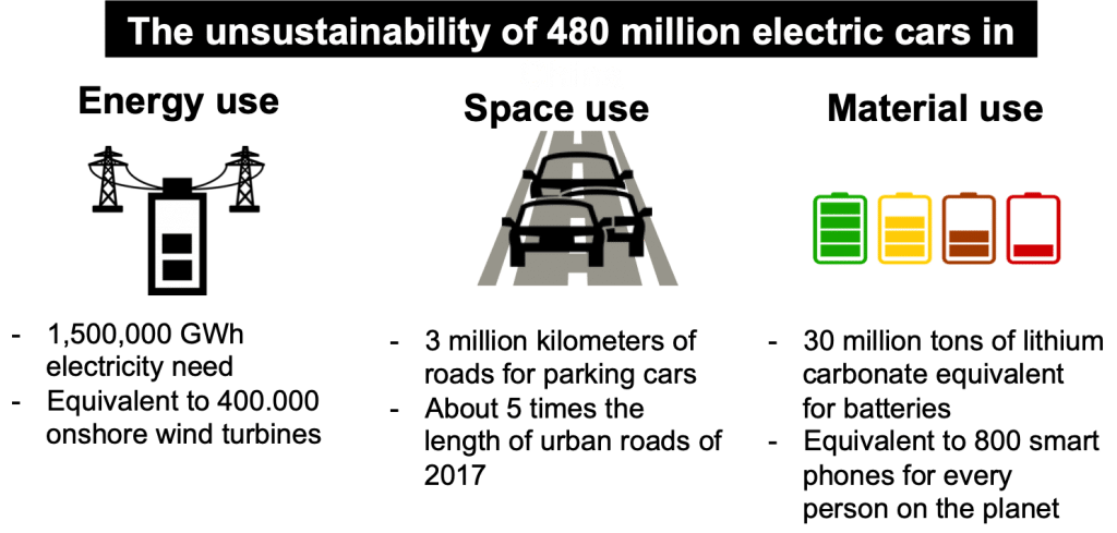 The unsustainability of 480 million electric cars in China