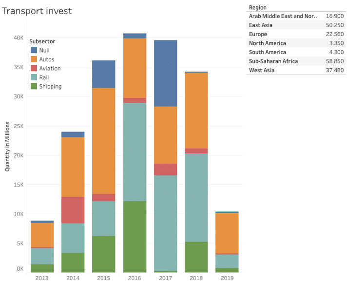 BRI investments