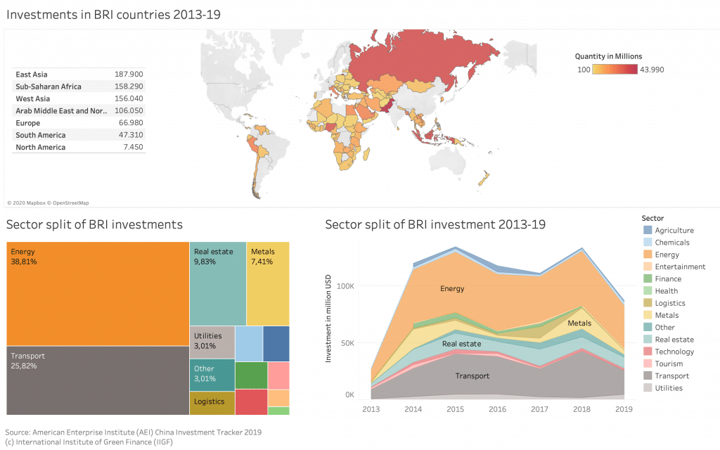 Investments in the Belt and Road Initiative 2013-19