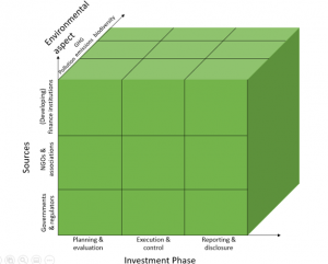 Aspects of Green Finance included in the BRI Green Development Guidance