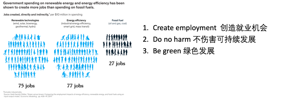 Green employment in renewable energy and fossil fuel sector