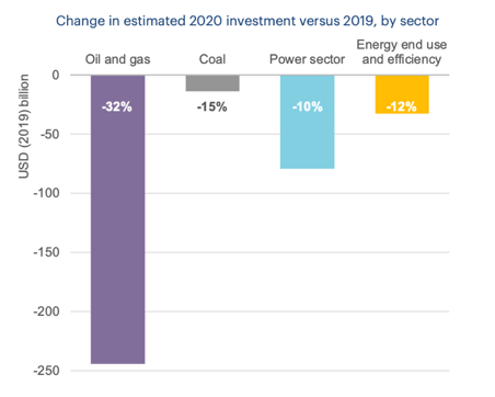 IEA energy investment 2020 drops by sector