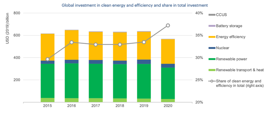 Investments in clean energy 2015-2020 (IEA)