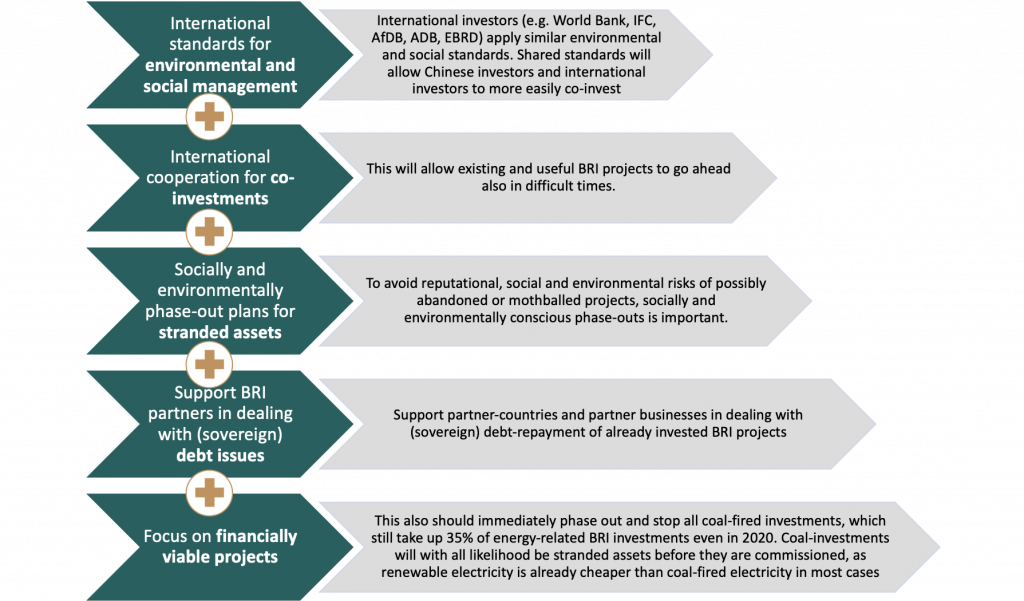 Green BRI investment recommendations in the covid-19 crisis