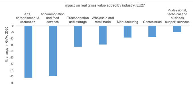 COVID-19 Impact on real gross value added by industry in the EU