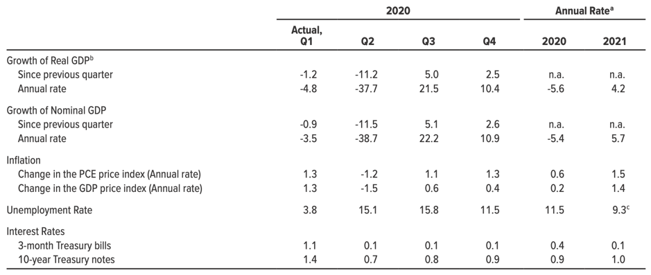 Economic Projections for 2020 and 2021 in the USA (Source: