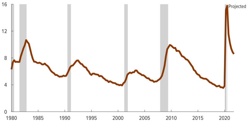 Historic unemployment rate (%) in the USA (Source: Congressional Budget Office)