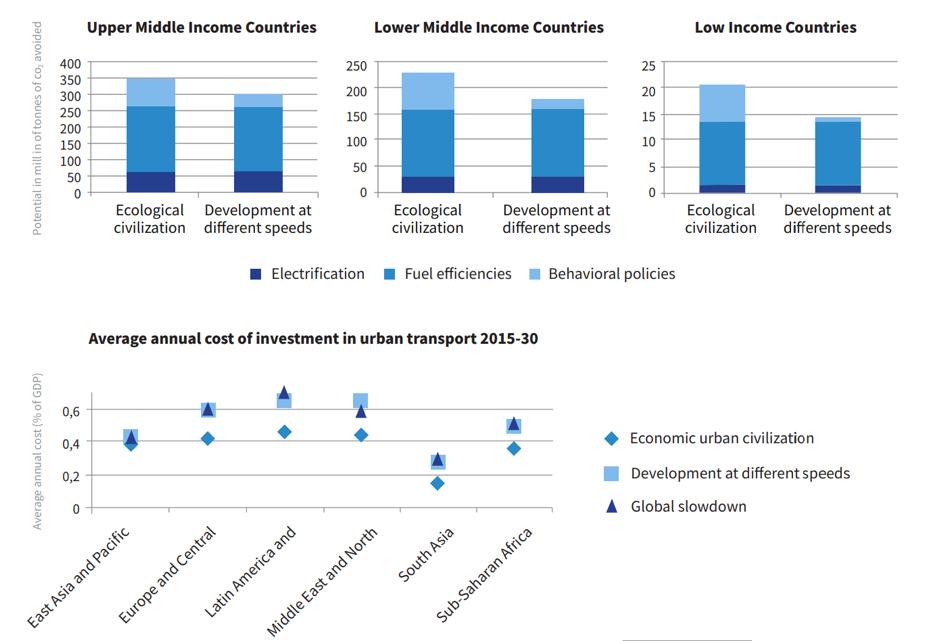 Urban Transport Emissions Scenarios