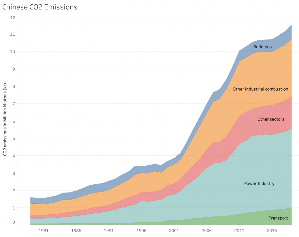 China CO2 emissions 1981-2019 growing
