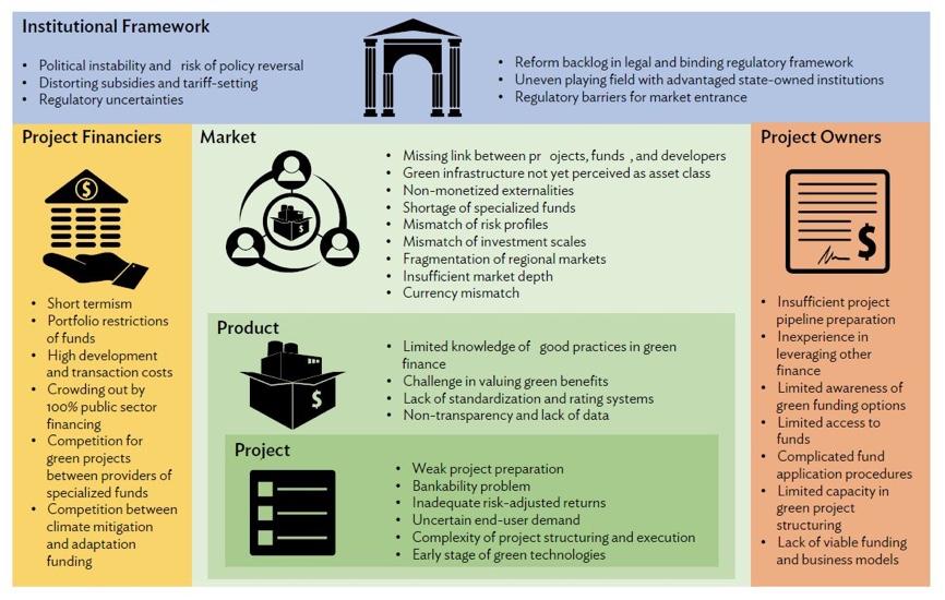 Green Finance Challenges