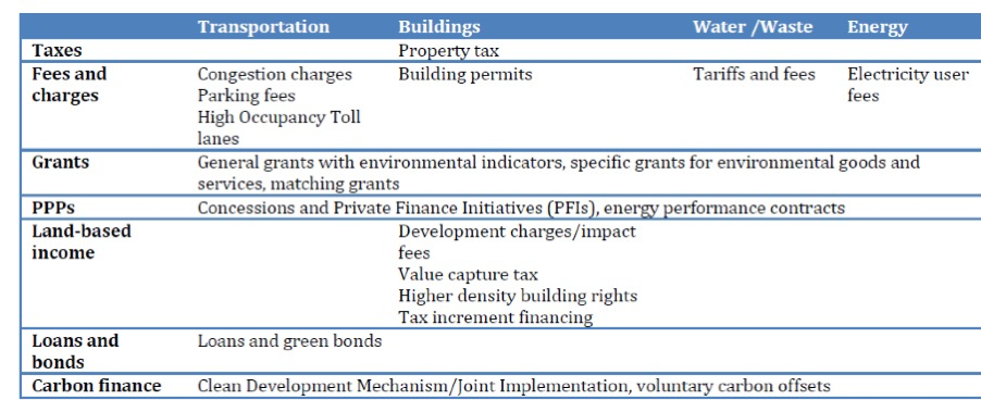 Main financial instruments in the main green urban sectors (Source OECD)