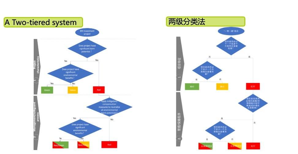 Green BRI Guidance environmental evaluation process