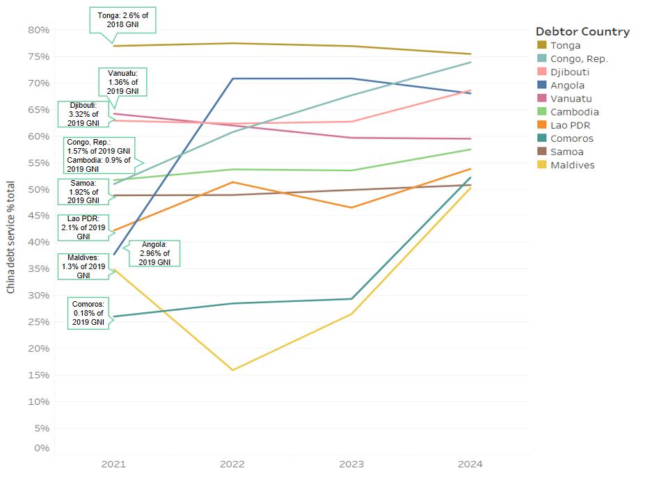 Figure 9 Projected Debt Service to China as a Percentage of Total Debt Service in Selected BRI Countries (top 10)