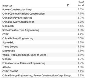 Major Chinese Investors BRI 2021