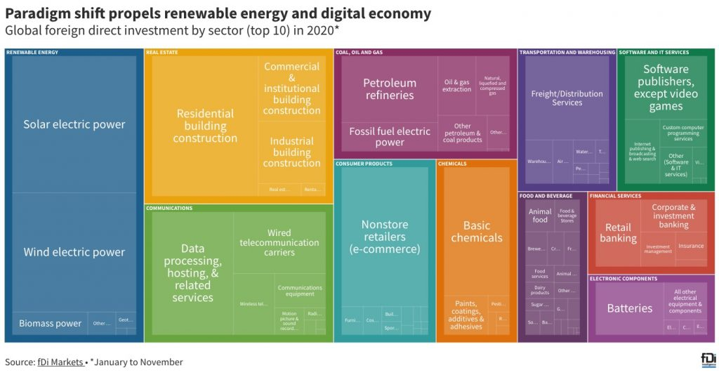 Paradigm shift propels renewable energy and digital economy Global foreign direct investment by sector (top 10) in 2020 (Source: fDi Data)