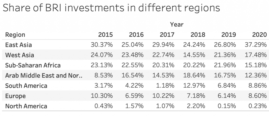 Share of BRI investments in different regions