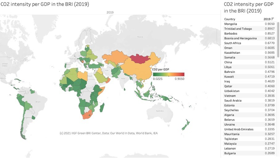 CO2 intensity per GDP in the BRI