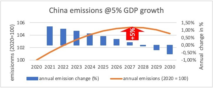 China's emission scenario in the 14th FYP with 5% GDP Growth