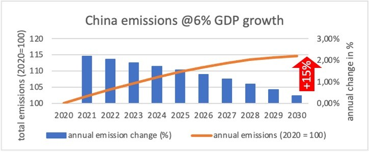 China's emission scenario in the 14th FYP with 6% GDP Growth