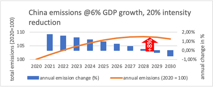 China's emission scenario with 6 GDP growth and advanced emission intensity reduction of 20