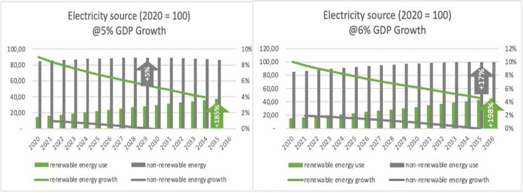 Electricity China 2020 to 2035 5% 6% GDP Growth scenario