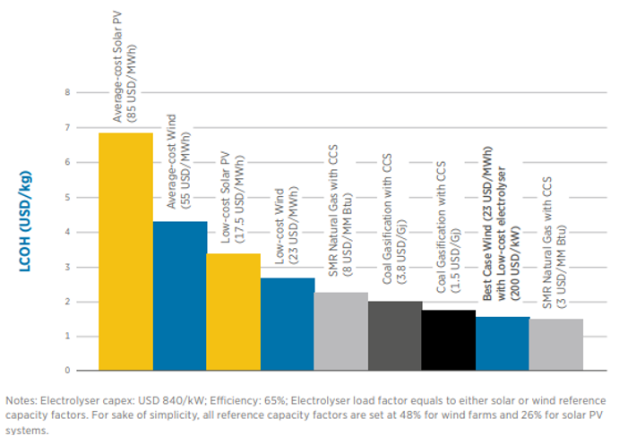 Figure-1-Costs-of-producing-hydrogen-from-renewables-and-fossil-fuels-today