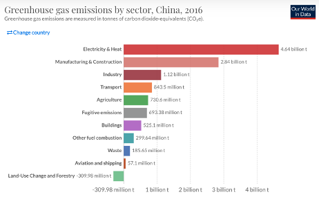 Figure-5-Greenhouse-gas-emission-by-sector-China-2016-Source-Our-World-In-Data