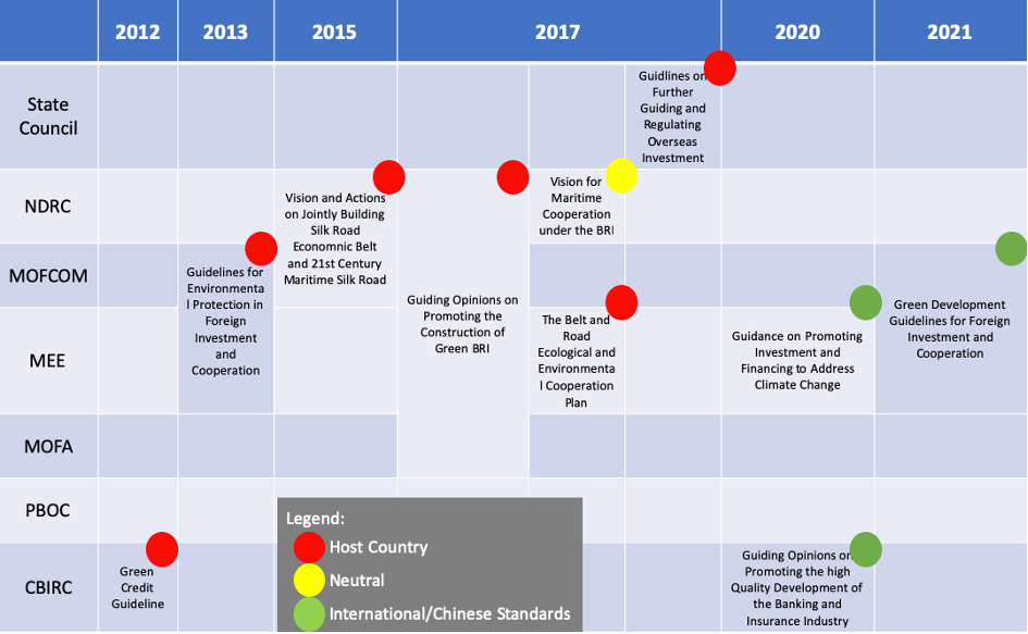 """Figure 1: Evolution of the green guidelines relevant for Chinese overseas investment and financing: from """"host country rules"""" to """"international/Chinese standards"""" (Source: Nedopil, Christoph (forthcoming): """"Green Finance for Soft Power: The (Special) Case of China's Belt and Road Initiative (BRI)"""", Environmental Policy and Governance)"""